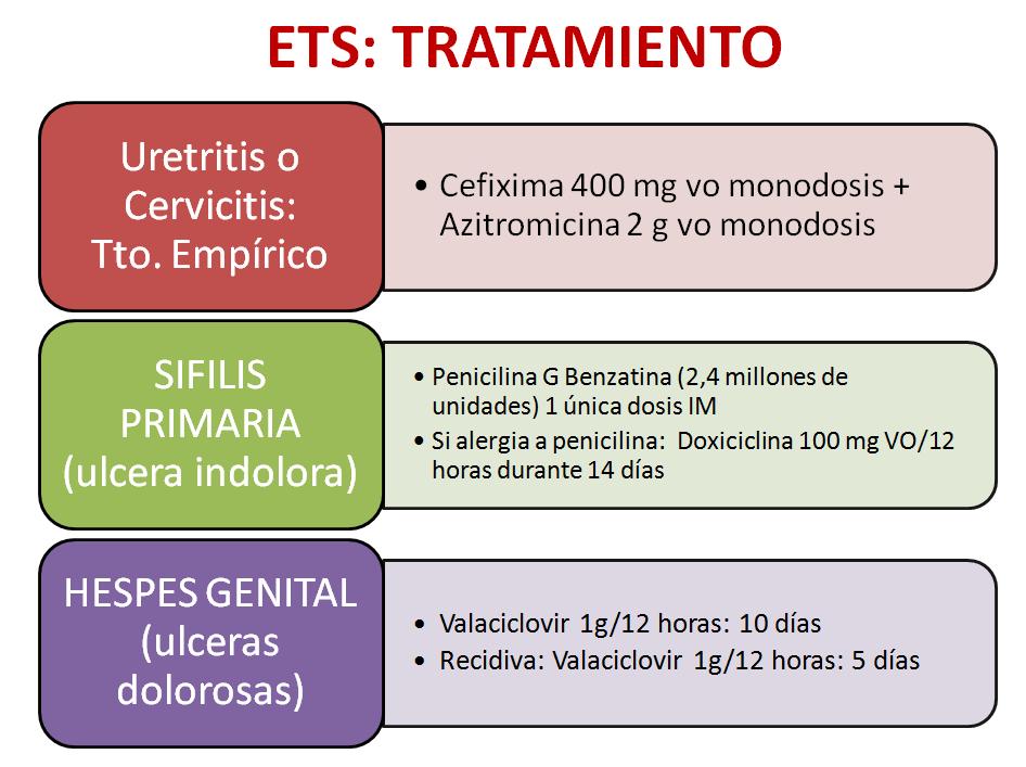tratamiento de uretritis rápida 2020
