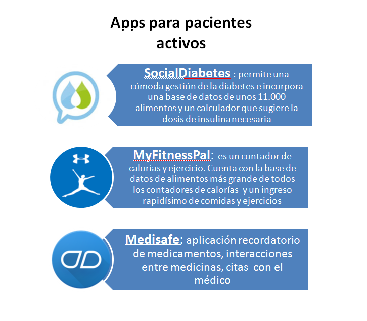 pacientes activos
