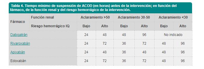 anticoagualntes orales