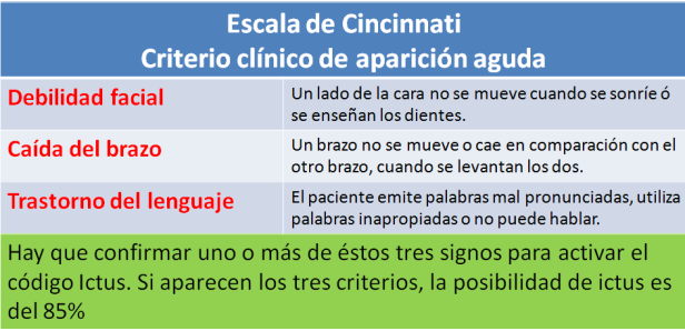escala de cincinati