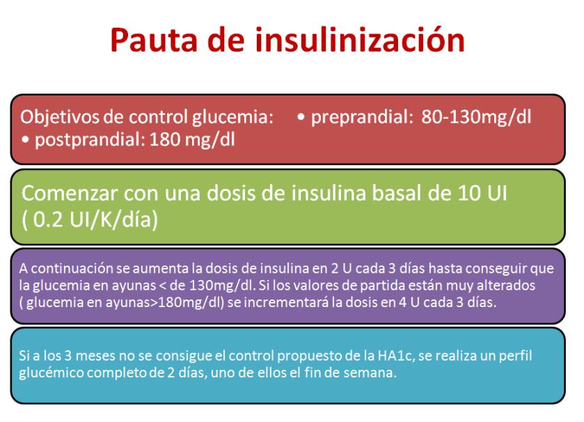 insulinización