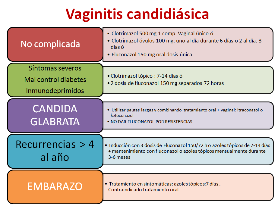 vaginitis candidiasica
