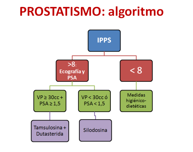 Prostatismo