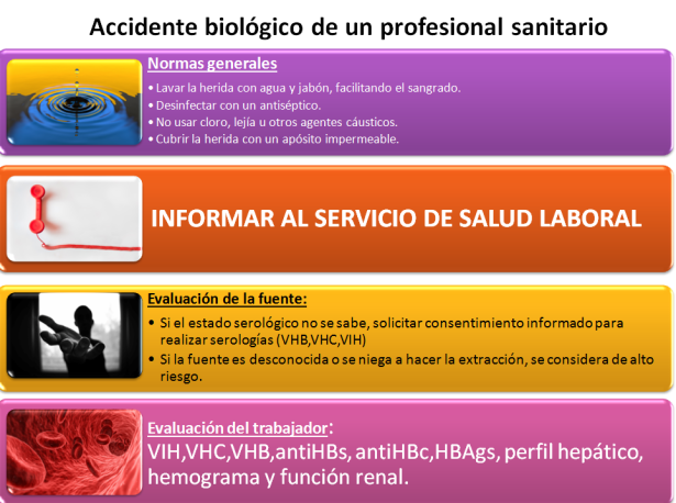 accidente biologico