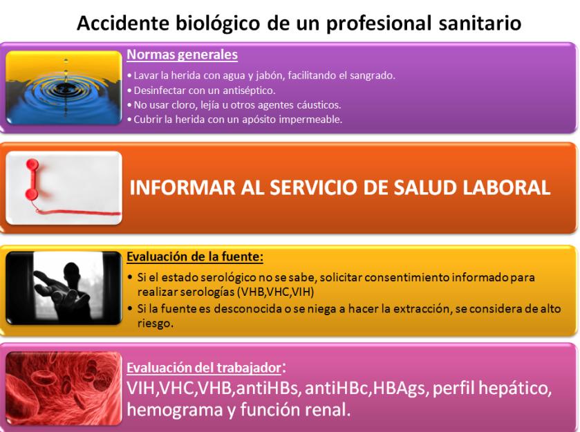 accidente biologico