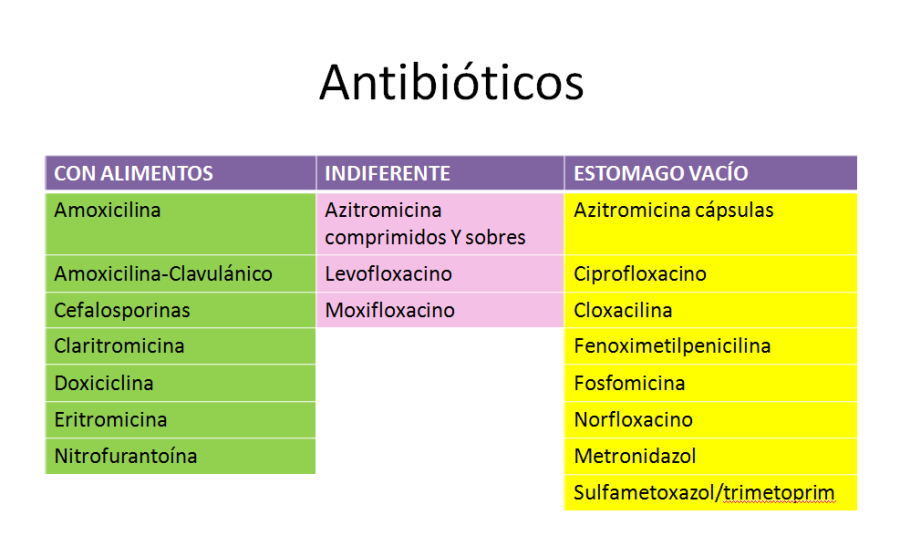 ANTIBIOTICOS-COMIDAS-1