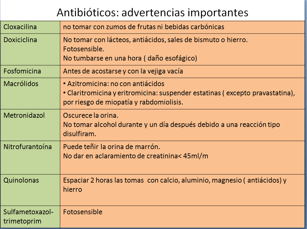 ANTIBIOTICOS COMIDAS-2