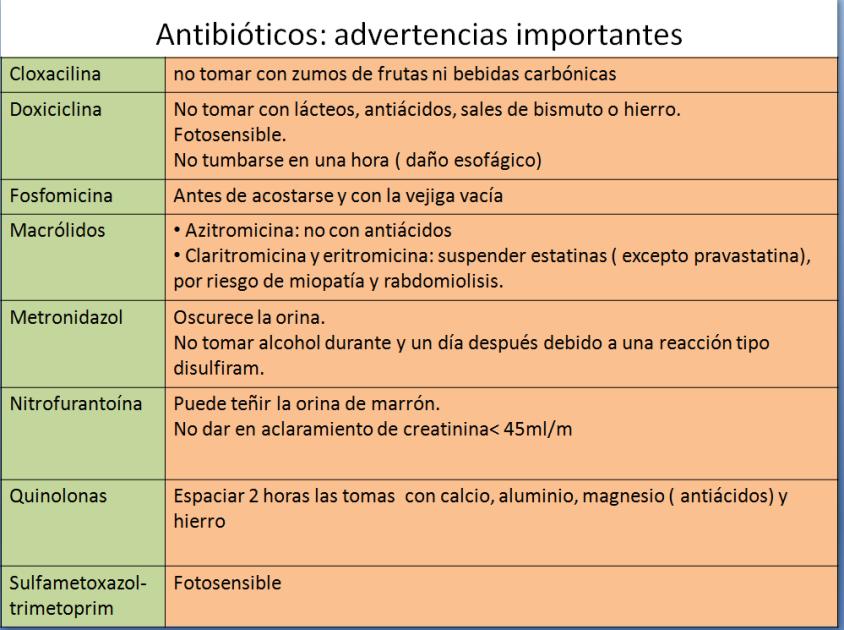 ANTIBIOTICOS COMIDAS-2
