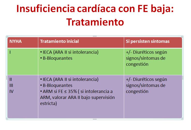 Insuficiencia cardíaca-1