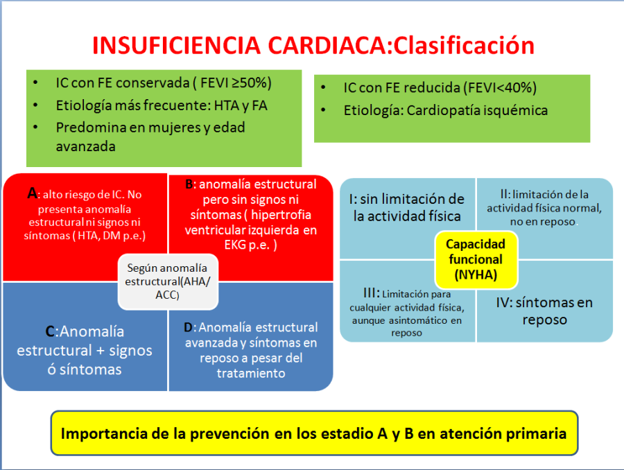 Insuficiencia cardiaca-1