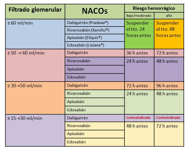 Nacos-filtrado glomerular