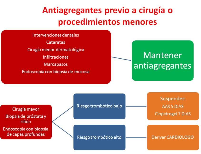 antiagregantes y cirugia