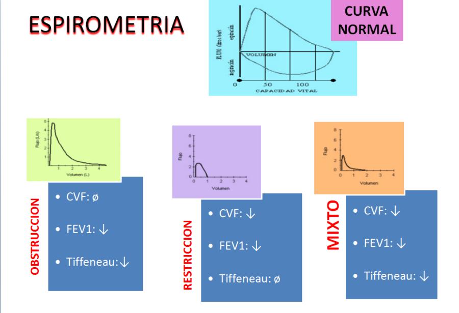 ESPIROMETRIA 1