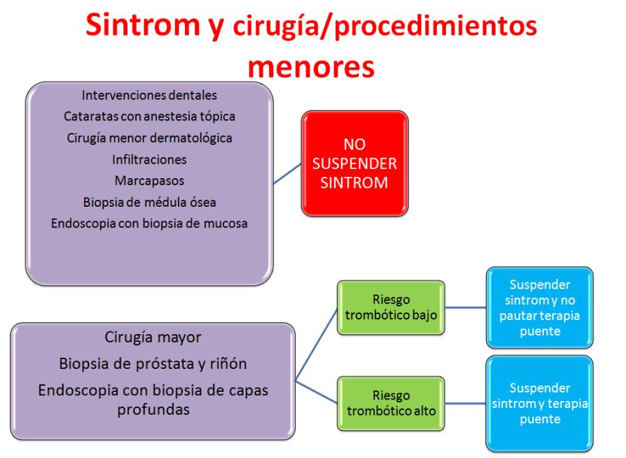 Sintrom y cirugia-1