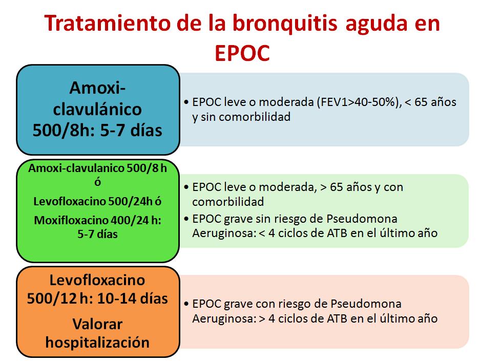Bronquitis aguda-2