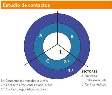 Contactos-1