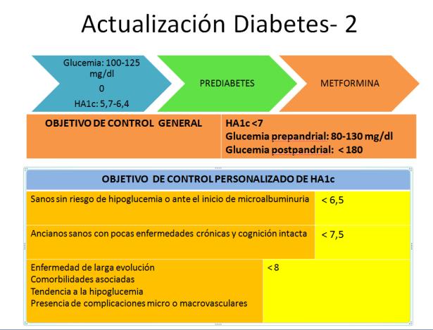 Chuleta: Diabetes-2: ADA 2018 – compartiendo mis esquemas