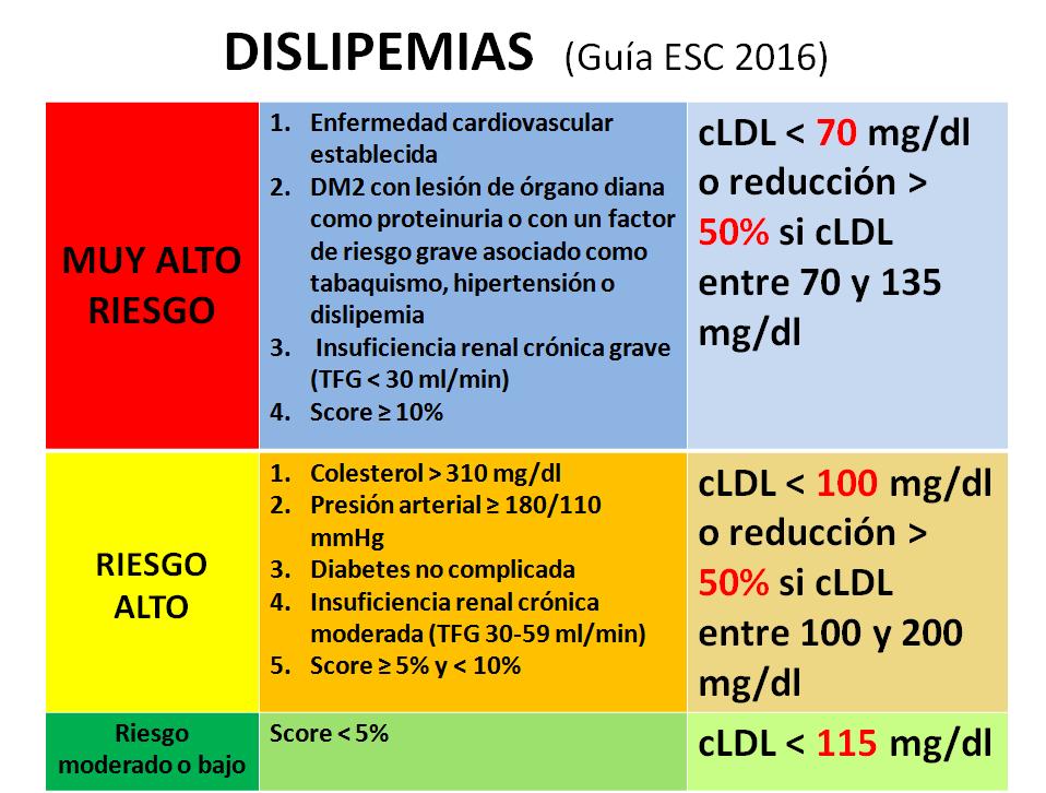 Dislipemia-1
