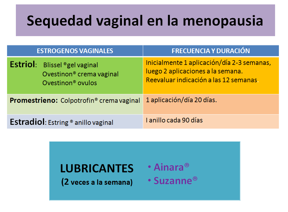 Sequedad vaginal