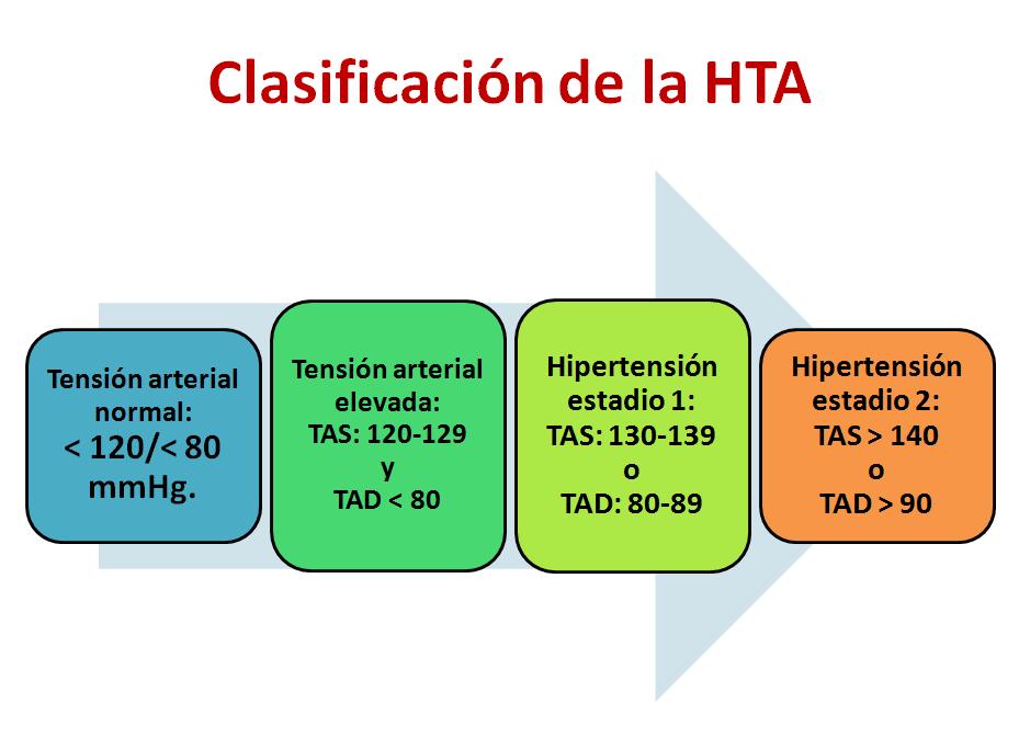 Pautas de clasificación de hipertensión 2020