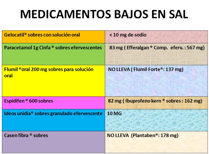 MEDICAMENTOS BAJOS EN SAl