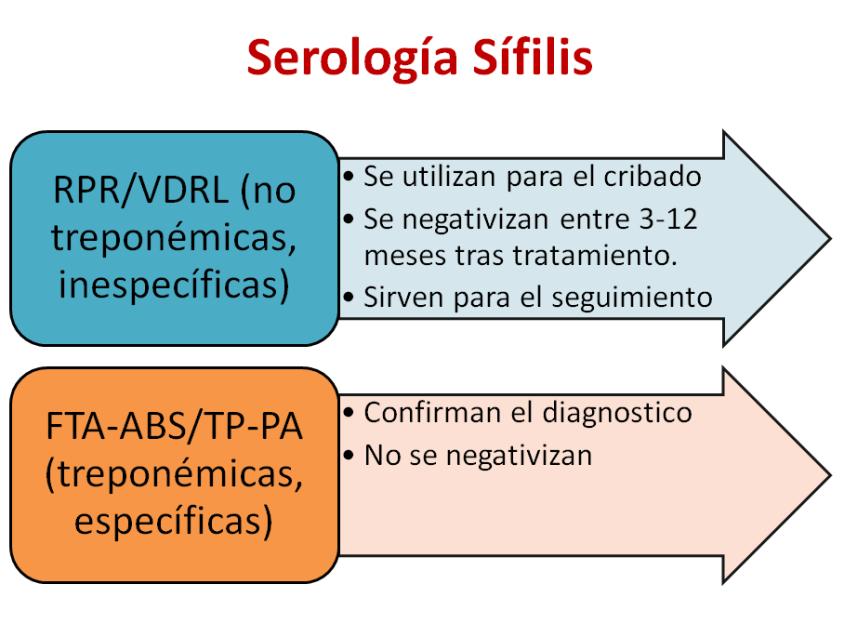serologia de sifilis