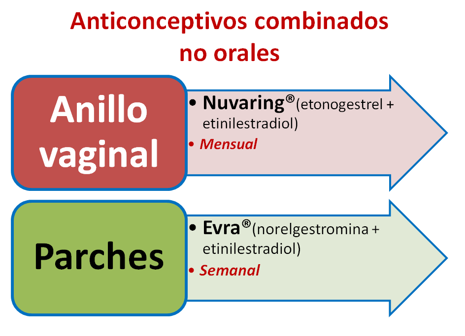 anticoncepcion 2