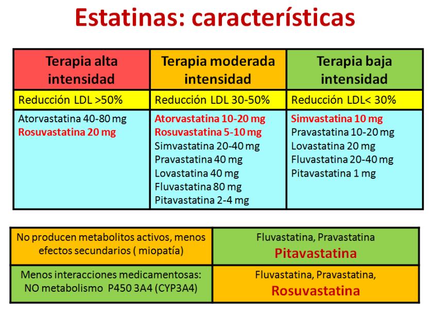 Estatinas características