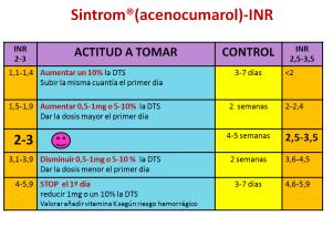 Sintrom-INR-1