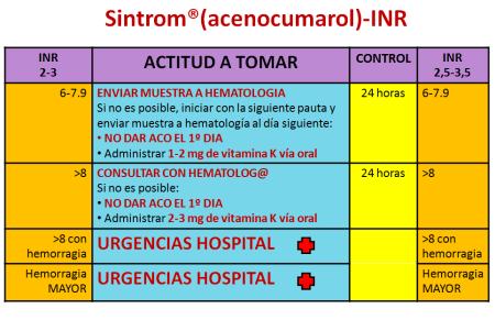 Sintrom-INR-2
