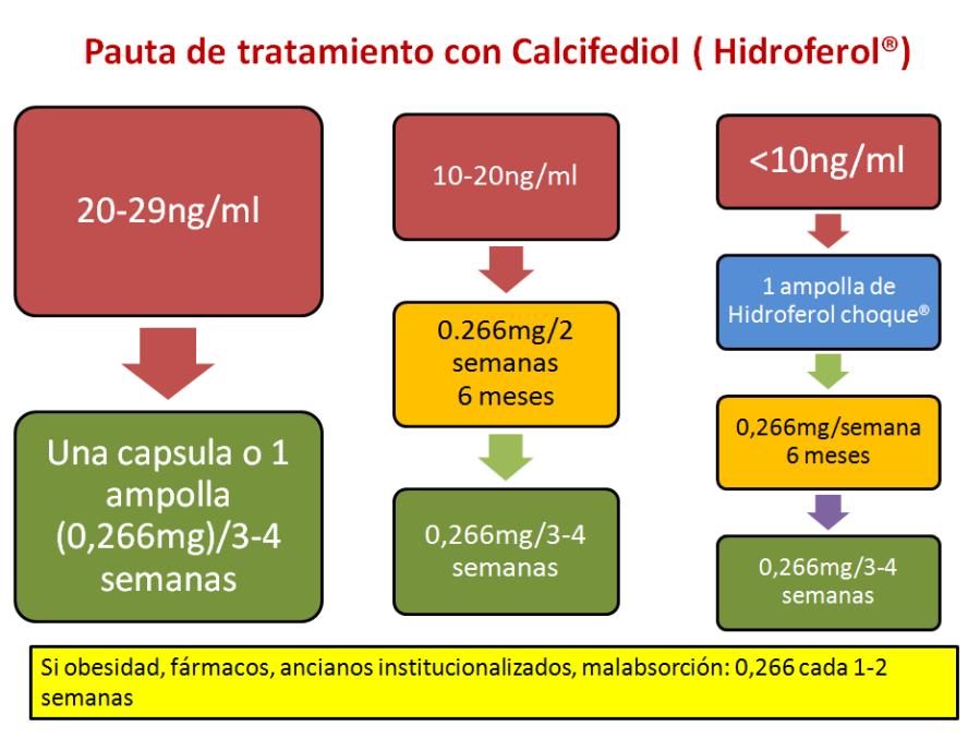 Vitamina D-3