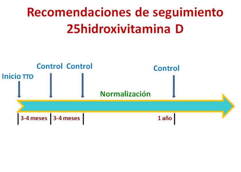 Vitamina D-5