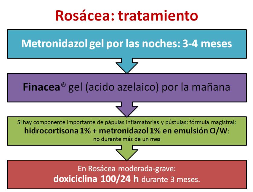 Rosacea tratamiento
