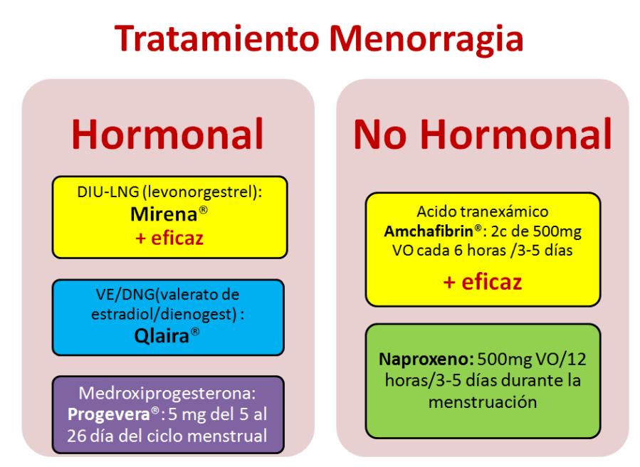 Menorragia