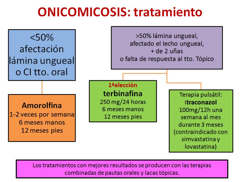 onicomicosis-2
