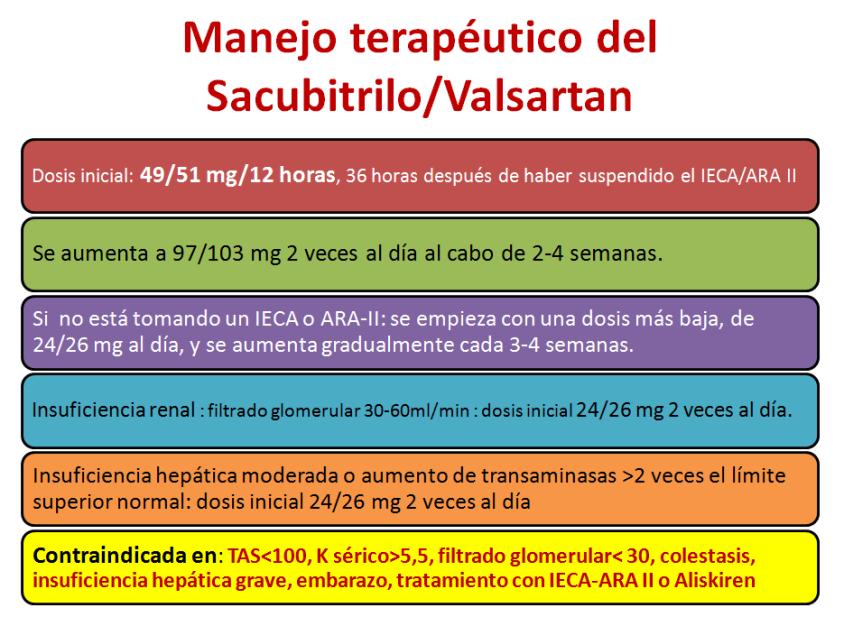 sacubitrilo2