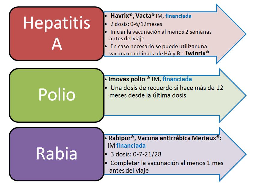 Vacunas viajes 3