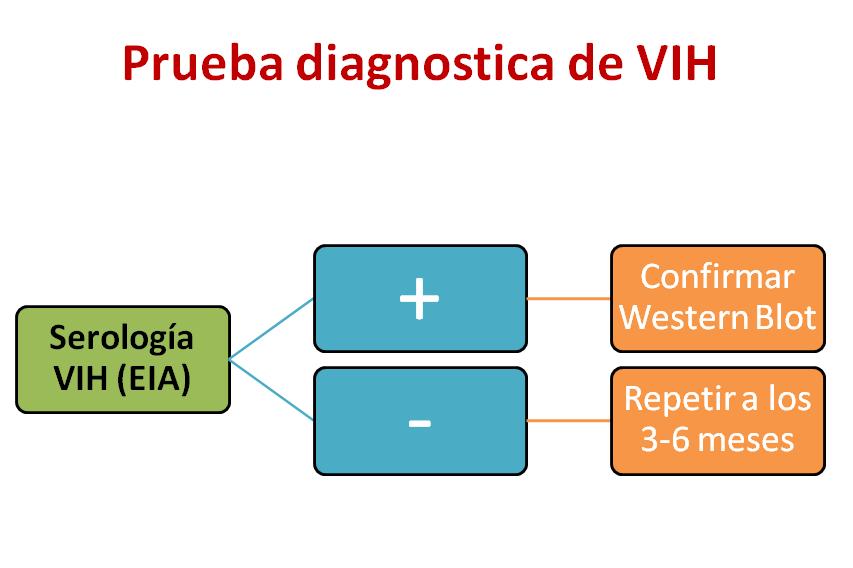VIH-2