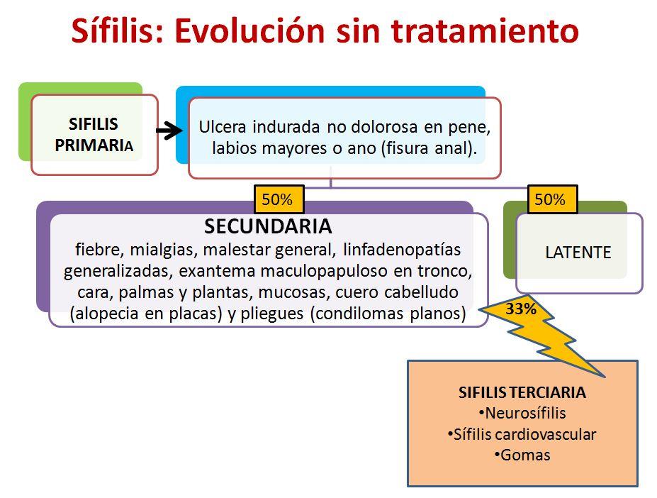 Sifilis-1