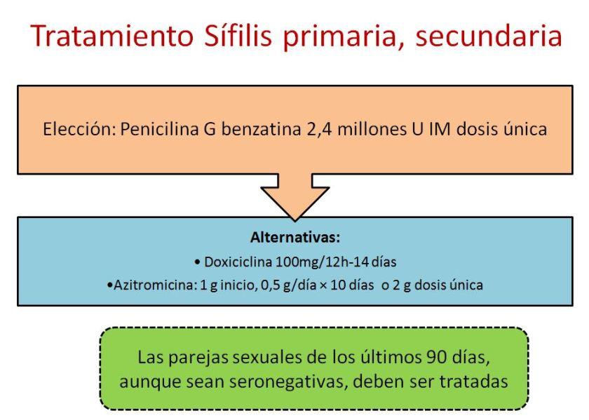 Sifilis 3