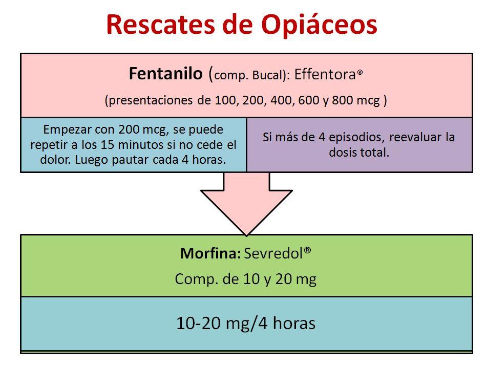 rescates de opiaceos