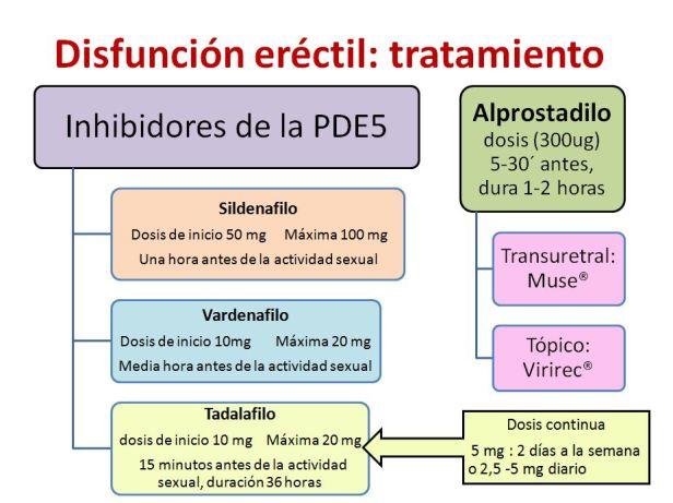 Disfunción erectil-3