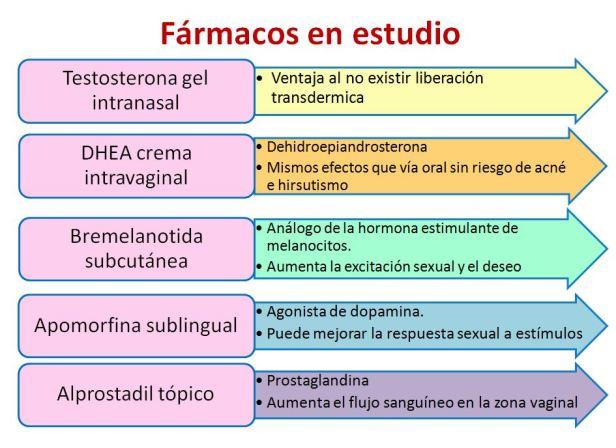 Disfunción sexual femenina-3
