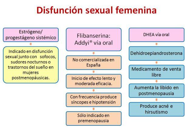 Disfuncion sexual femenina-1
