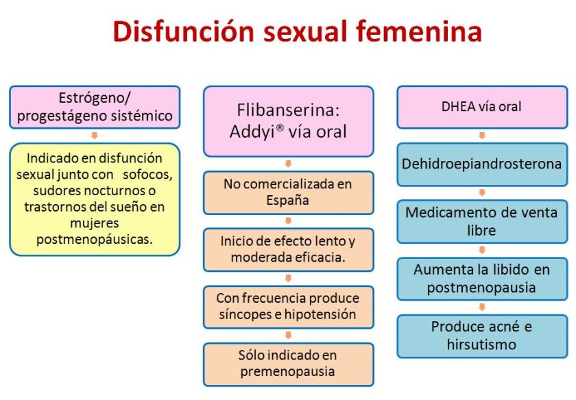 Disfuncion sexual femenina-1