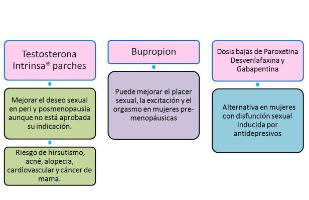 Disfuncion sexual femenina-2