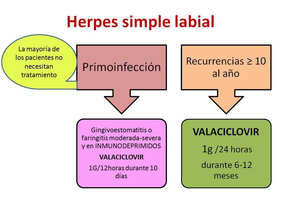 Herpes-1