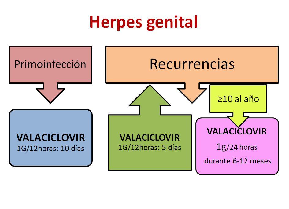 Herpes-2
