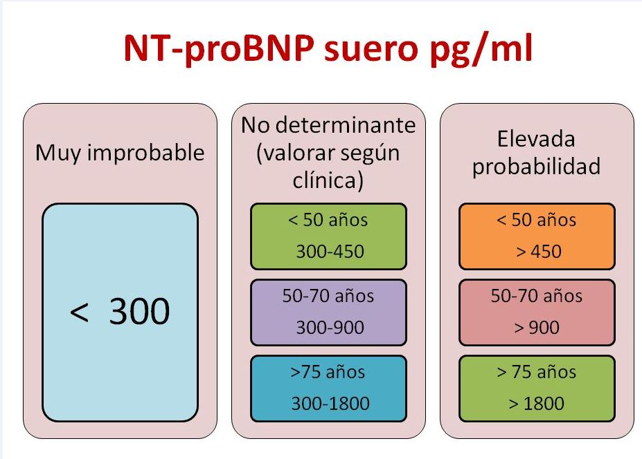 probnp